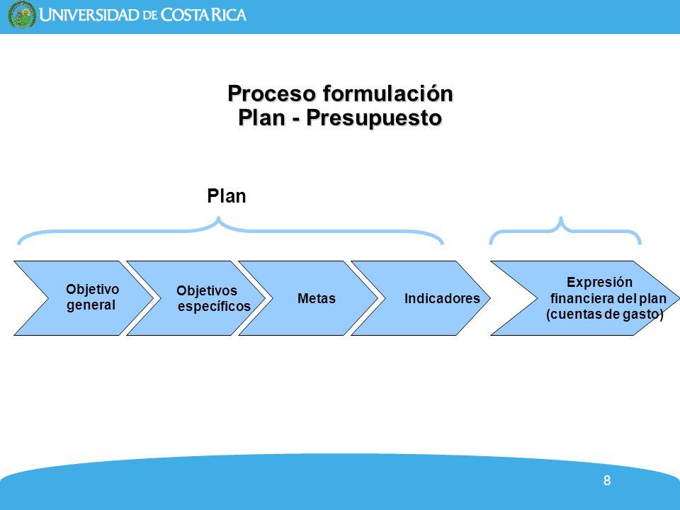 19 Proceso Formulación Plan - Presupuesto Objetivo general Objetivos específicos Metas Indicadores Expresión financiera del plan (cuentas de gasto) Plan Presupuesto Plan Anual Operativo