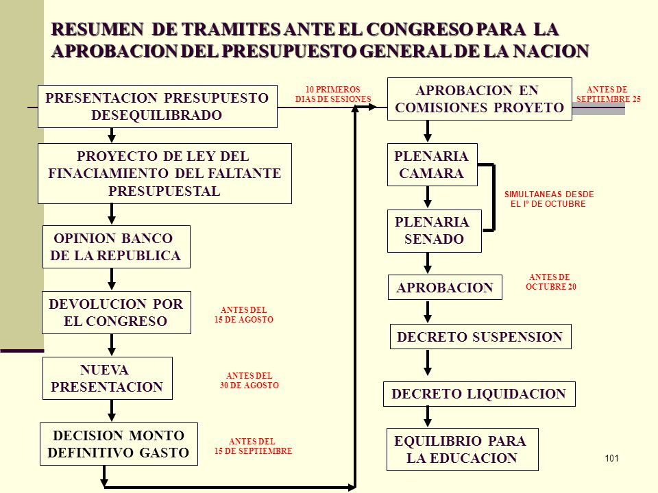 100 Ejemplo: Sección 0301 Departamento Nacional de Planeación Unidad 030101 Gestión General A. Presupuesto de funcionamiento ……………………….$XXX 3 TRANSFER