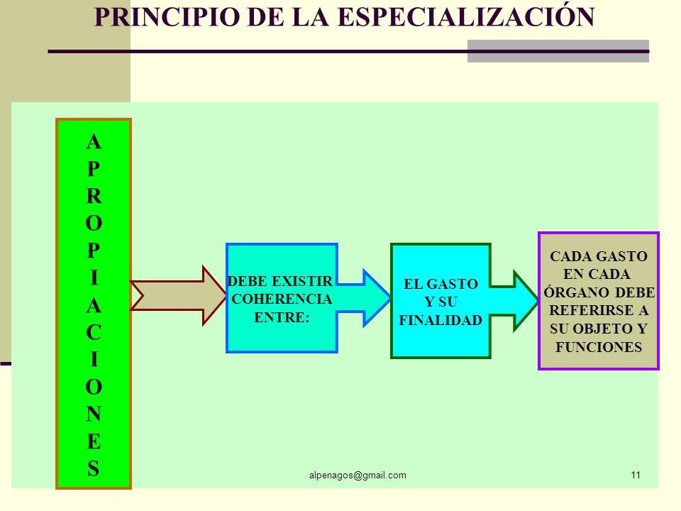 PRINCIPIO DE PROGRAMACIÓN INTEGRAL alpenagos@gmail.com10 TODO PROGRAMA PRESUPUESTAL DEBE TENER EN CUENTA: GASTOS DE INVERSIÓN GASTOS DE FUNCIONAMIENTO