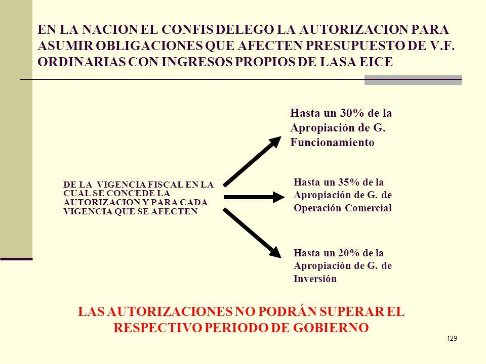 128 Vigencias futuras Requisitos: Solicitud del órgano respectivo Proyección de ingresos para el período que se afectará Concepto técnico económico al