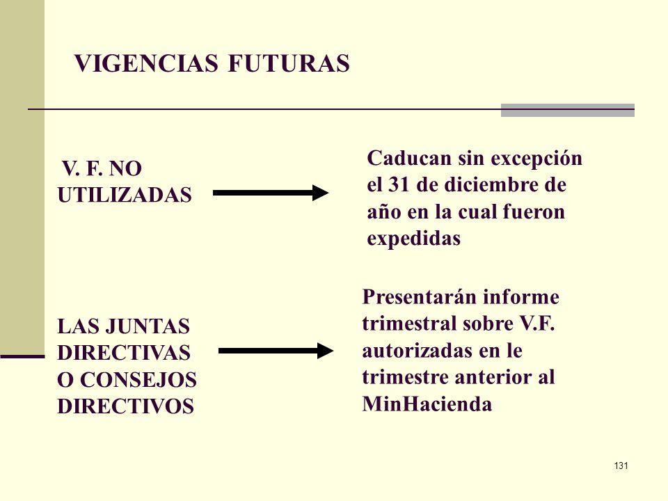 130 Vigencias futuras Al momento de suscribir un contrato, NO podrán: Complementarse con autorizaciones expedidas por el CONFIS o por la D.G.P.P.N. Su
