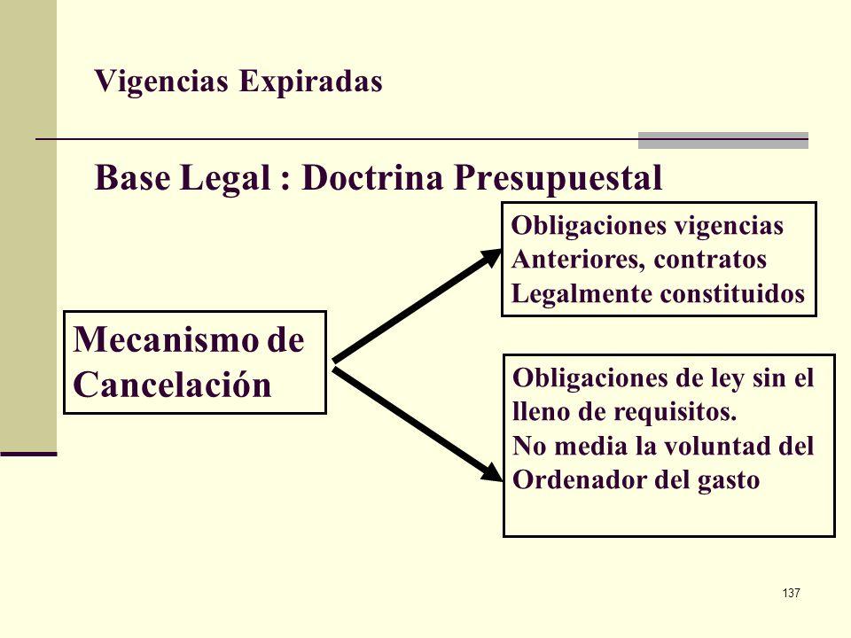 136 Vigencias expiradas Este concepto hace referencia a compromisos legalmente adquiridos en vigencias anteriores, que se cumplió en la siguiente o si