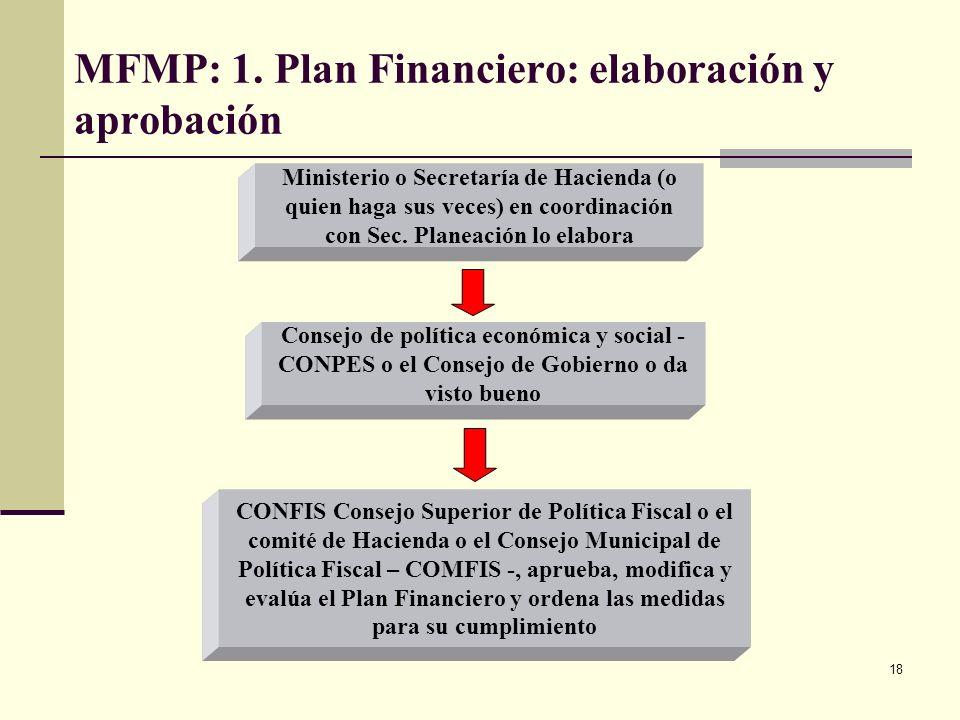 17 MFMP: 1. Plan Financiero: contenido Objetivos Financieros o fiscales: logro esperado Objetivos específicos: logros específicos Área Estratégica: po