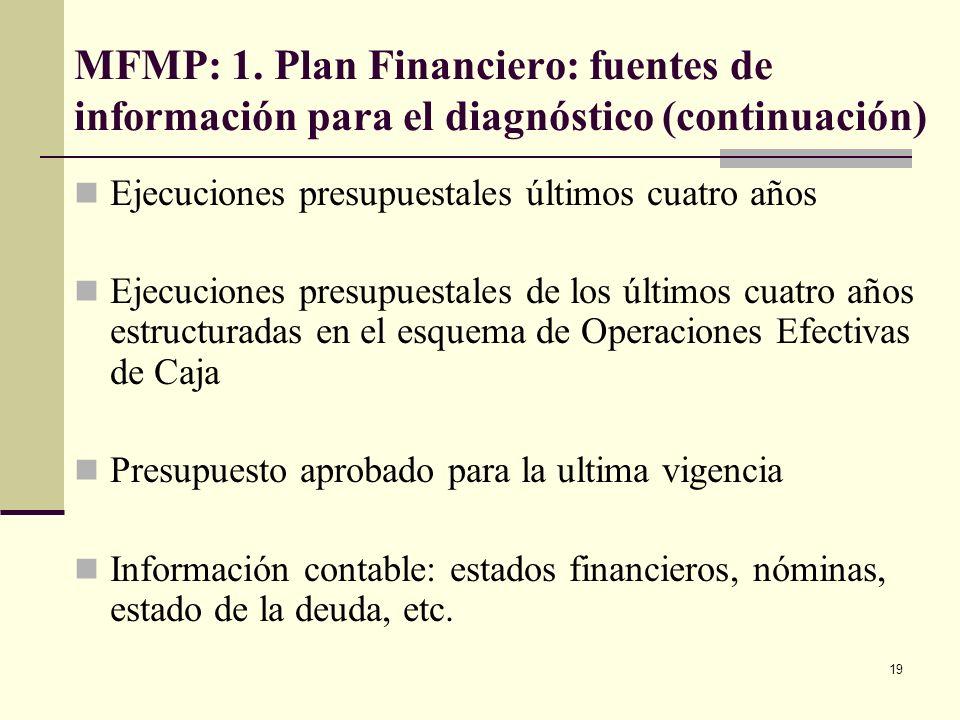 18 MFMP: 1. Plan Financiero: elaboración y aprobación Ministerio o Secretaría de Hacienda (o quien haga sus veces) en coordinación con Sec. Planeación