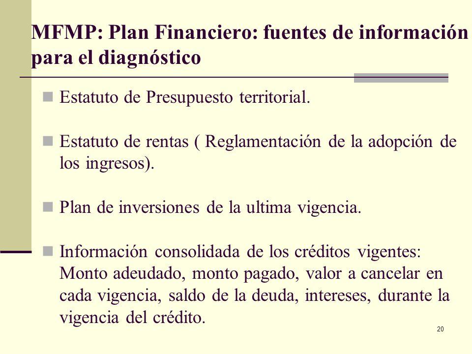 19 MFMP: 1. Plan Financiero: fuentes de información para el diagnóstico (continuación) Ejecuciones presupuestales últimos cuatro años Ejecuciones pres