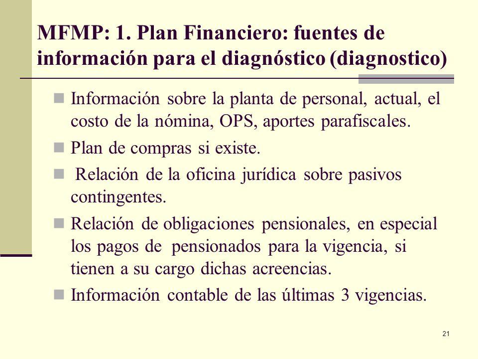 20 MFMP: Plan Financiero: fuentes de información para el diagnóstico Estatuto de Presupuesto territorial. Estatuto de rentas ( Reglamentación de la ad