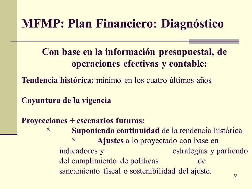 21 MFMP: 1. Plan Financiero: fuentes de información para el diagnóstico (diagnostico) Información sobre la planta de personal, actual, el costo de la