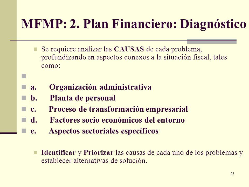 22 MFMP: Plan Financiero: Diagnóstico Con base en la información presupuestal, de operaciones efectivas y contable: Tendencia histórica: mínimo en los
