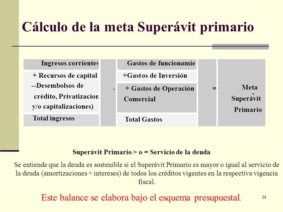 23 MFMP: 2. Plan Financiero: Diagnóstico Se requiere analizar las CAUSAS de cada problema, profundizando en aspectos conexos a la situación fiscal, ta