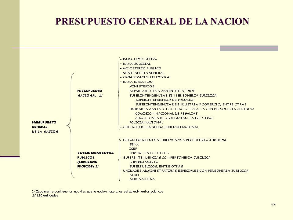 68 CLASIFICACION TRADICIONAL INSTITUCIONAL OBJETO DEL GASTO