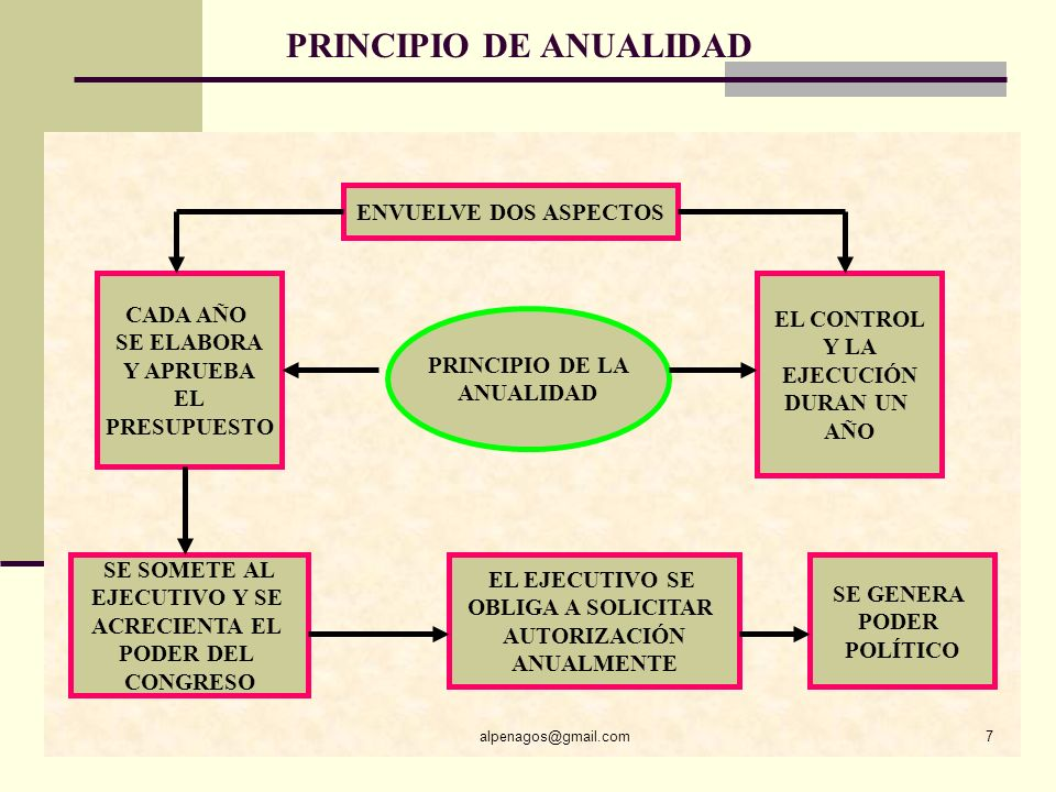 PRINCIPIO DE ANUALIDAD alpenagos@gmail.com7 PRINCIPIO DE LA ANUALIDAD CADA AÑO SE ELABORA Y APRUEBA EL PRESUPUESTO EL CONTROL Y LA EJECUCIÓN DURAN UN AÑO ENVUELVE DOS ASPECTOS SE SOMETE AL EJECUTIVO Y SE ACRECIENTA EL PODER DEL CONGRESO EL EJECUTIVO SE OBLIGA A SOLICITAR AUTORIZACIÓN ANUALMENTE SE GENERA PODER POLÍTICO