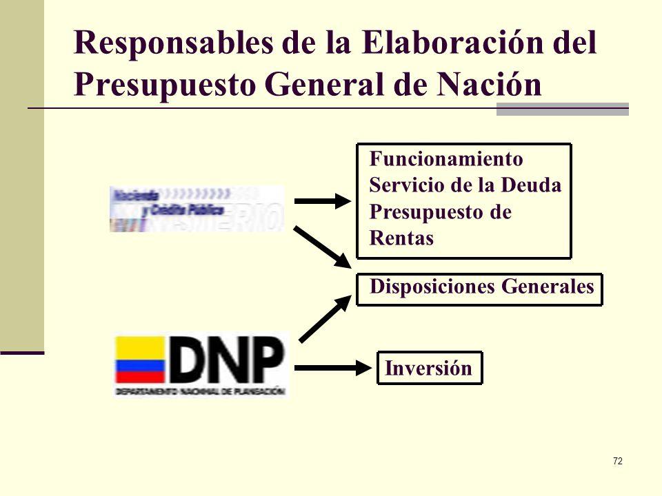 PROCESO PRESUPUESTAL - ETAPAS 1. FORMULACION 2. AUTORIZACION 3. ejecución 4. CONTABILIZACION 5. CONTROL PLANIFICACION PROGRAMACION PREPARACION PLANIFI
