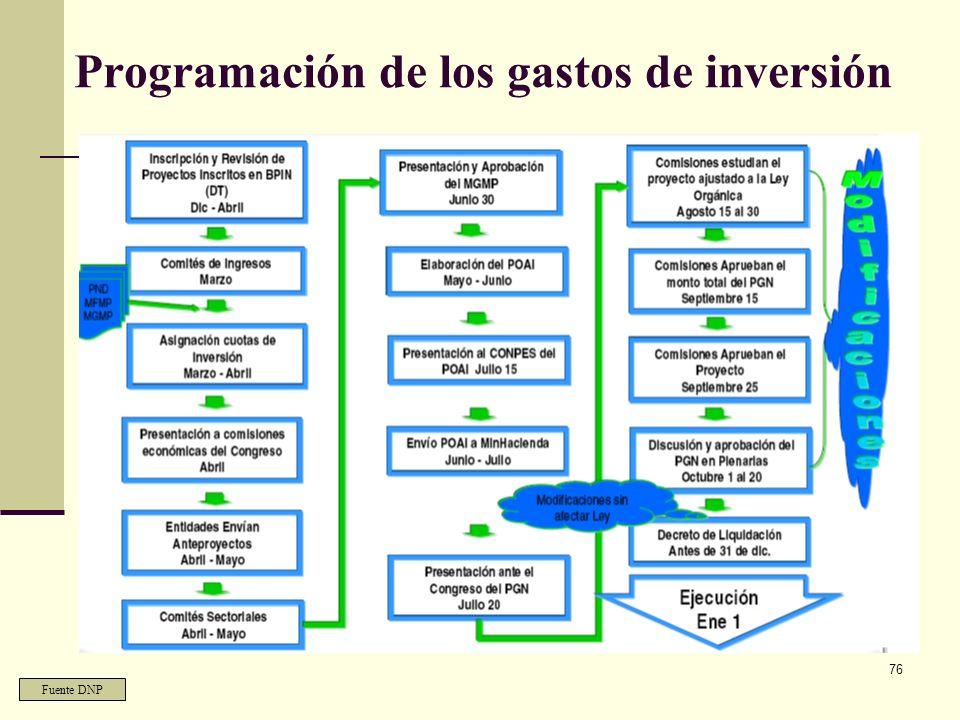 75 Los gastos de Inversión Etapas 1. Programación Presupuestal de Inversión – Inscripción de proyectos: BPIN – Preparación del Anteproyecto de Inversi