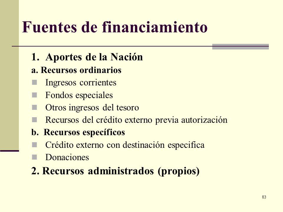 82 Anteproyecto consolidado de inversión El anteproyecto de inversión contiene todos los anteproyectos de inversión (de cada sección presupuestal), id