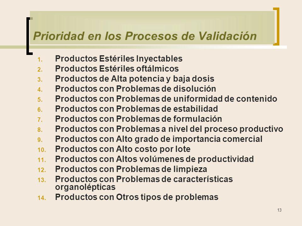 13 Prioridad en los Procesos de Validación 1.Productos Estériles Inyectables 2.