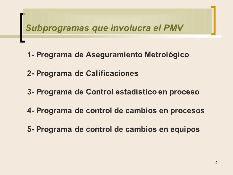 15 Subprogramas que involucra el PMV 1- Programa de Aseguramiento Metrológico 2- Programa de Calificaciones 3- Programa de Control estadístico en proceso 4- Programa de control de cambios en procesos 5- Programa de control de cambios en equipos