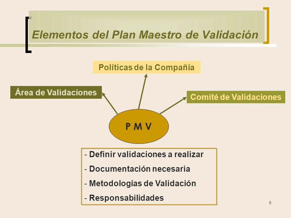 6 Elementos del Plan Maestro de Validación P M V Políticas de la Compañía Área de Validaciones Comité de Validaciones - Definir validaciones a realizar - Documentación necesaria - Metodologías de Validación - Responsabilidades