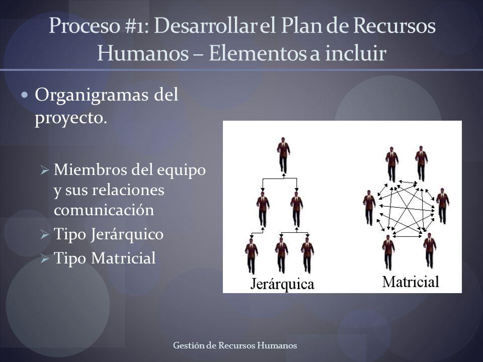 Gestión de Recursos Humanos Proceso #1: Desarrollar el Plan de Recursos Humanos – Elementos a incluir Organigramas del proyecto. Miembros del equipo y