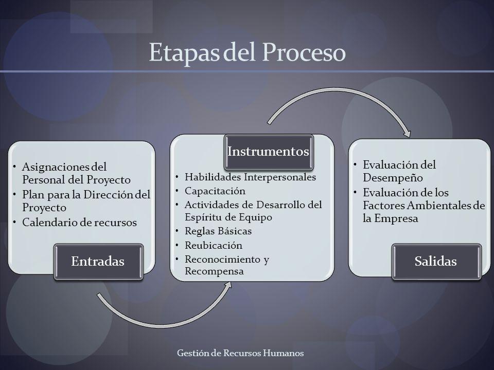 Gestión de Recursos Humanos Etapas del Proceso Asignaciones del Personal del Proyecto Plan para la Dirección del Proyecto Calendario de recursos Entra