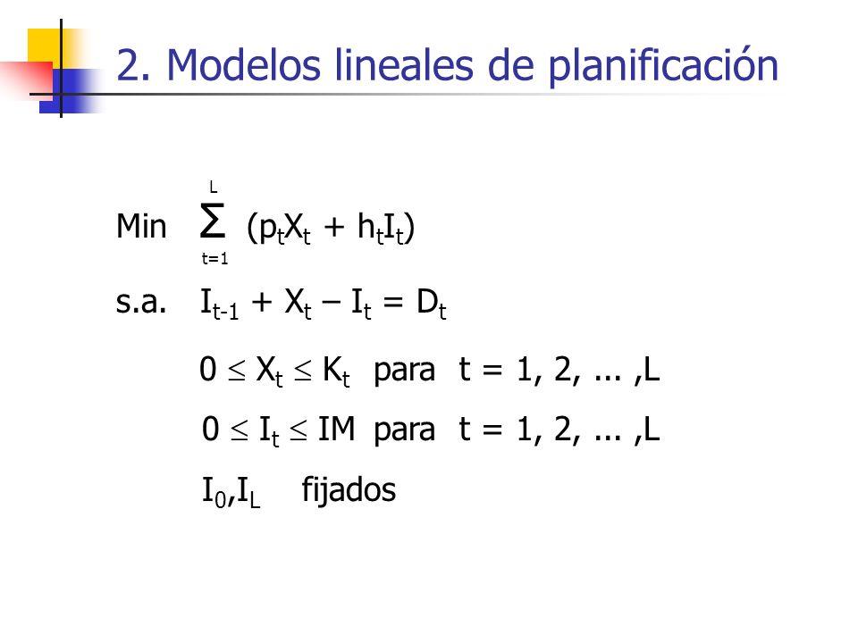 2. Modelos lineales de planificación Min Σ (p t X t + h t I t ) s.a. I t-1 + X t – I t = D t 0 X t K t parat = 1, 2,...,L 0 I t IMparat = 1, 2,...,L I