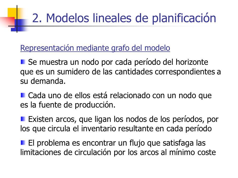2. Modelos lineales de planificación Representación mediante grafo del modelo Se muestra un nodo por cada período del horizonte que es un sumidero de