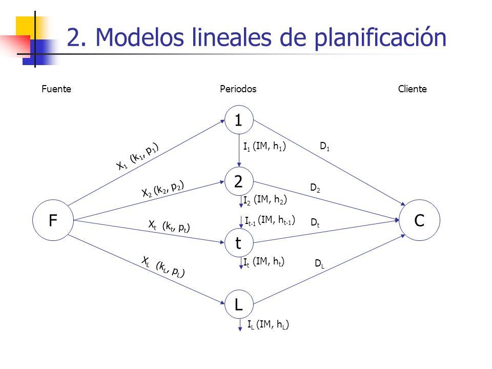 2. Modelos lineales de planificación F 1 2 t L X 1 (k 1, p 1 ) X 2 (k 2, p 2 ) X t (k t, p t ) X L (k L, p L ) I1I1 I2I2 ItIt ILIL D1D1 D2D2 DtDt DLDL