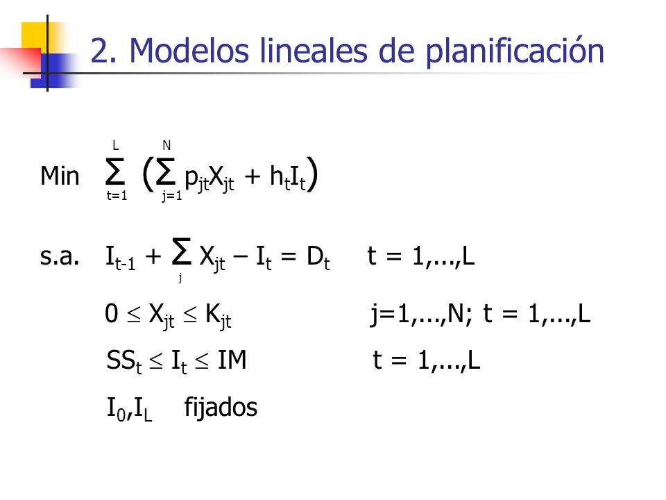 2. Modelos lineales de planificación Min Σ (Σ p jt X jt + h t I t ) s.a. I t-1 + Σ X jt – I t = D t t = 1,...,L 0 X jt K jt j=1,...,N; t = 1,...,L SS