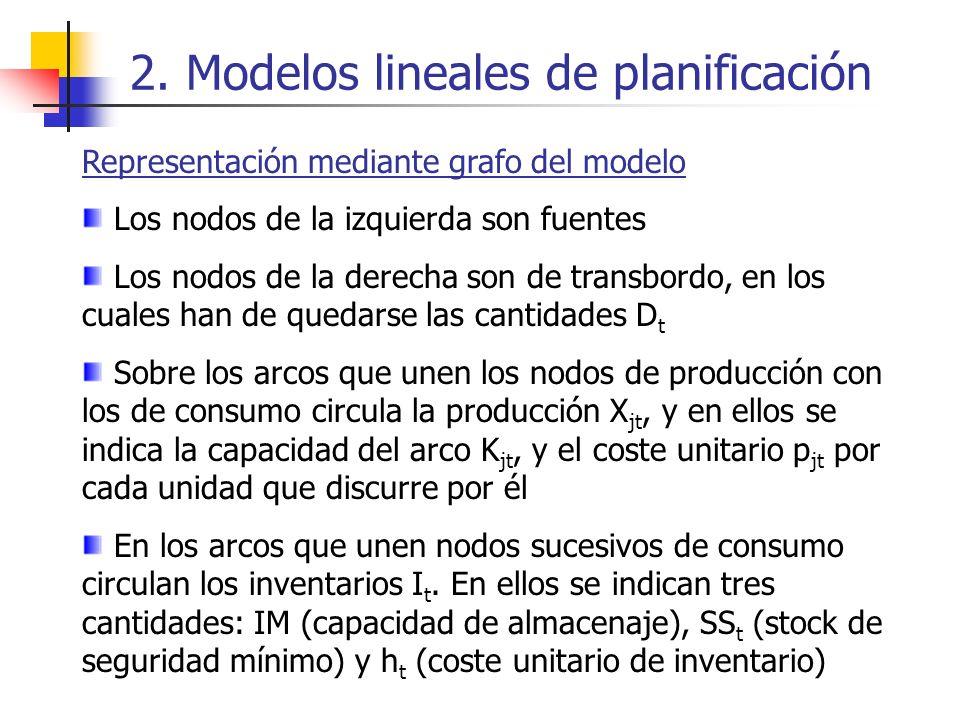 2. Modelos lineales de planificación Representación mediante grafo del modelo Los nodos de la izquierda son fuentes Los nodos de la derecha son de tra
