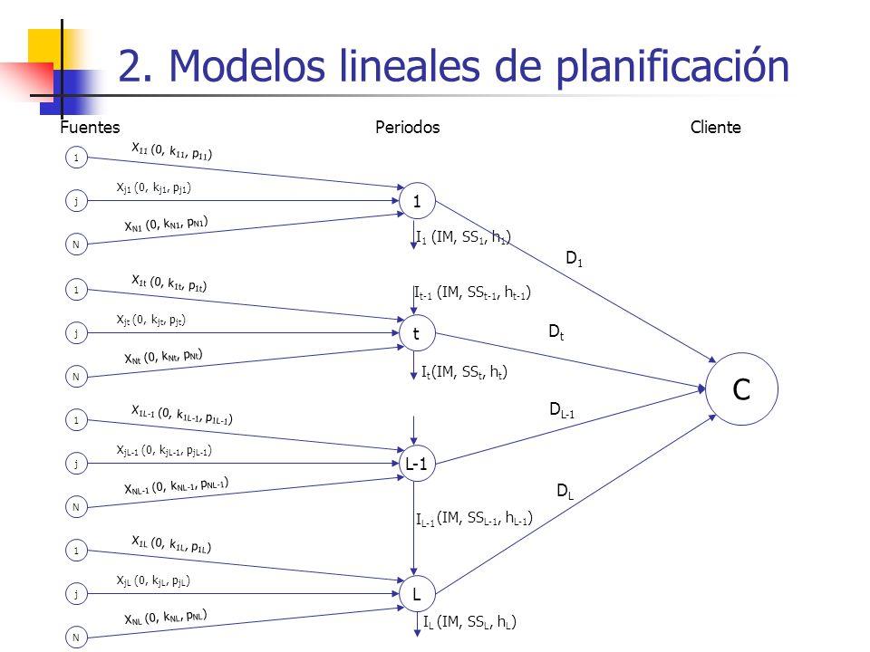 2. Modelos lineales de planificación 1 j N 1 X 11 (0, k 11, p 11 ) X N1 (0, k N1, p N1 ) X j1 (0, k j1, p j1 ) I1I1 1 j N t X 1t (0, k 1t, p 1t ) X Nt