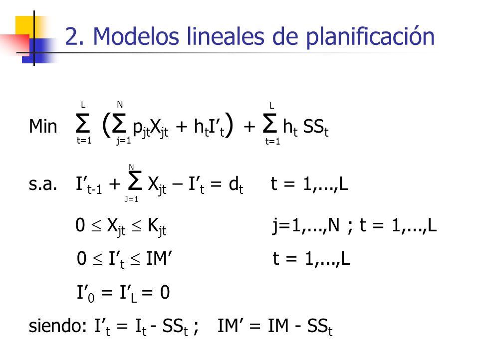 2. Modelos lineales de planificación Min Σ (Σ p jt X jt + h t I t ) + Σ h t SS t s.a. I t-1 + Σ X jt – I t = d t t = 1,...,L 0 X jt K jt j=1,...,N ; t