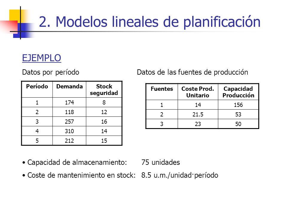 EJEMPLO Datos por período Datos de las fuentes de producción Capacidad de almacenamiento: 75 unidades Coste de mantenimiento en stock: 8.5 u.m./unidad