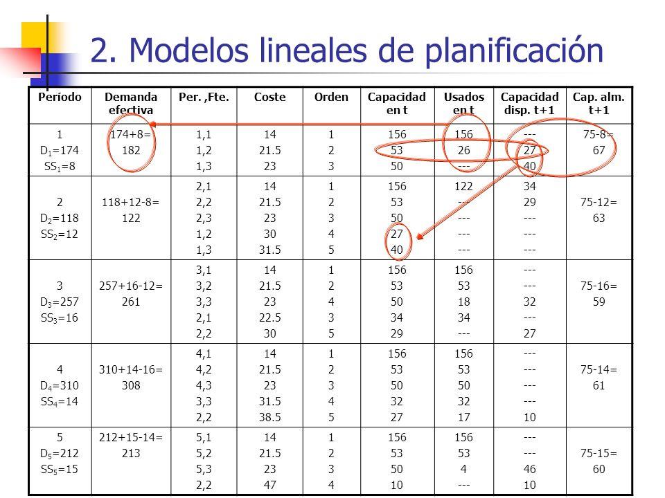 2. Modelos lineales de planificación PeríodoDemanda efectiva Per.,Fte.CosteOrdenCapacidad en t Usados en t Capacidad disp. t+1 Cap. alm. t+1 1 D 1 =17