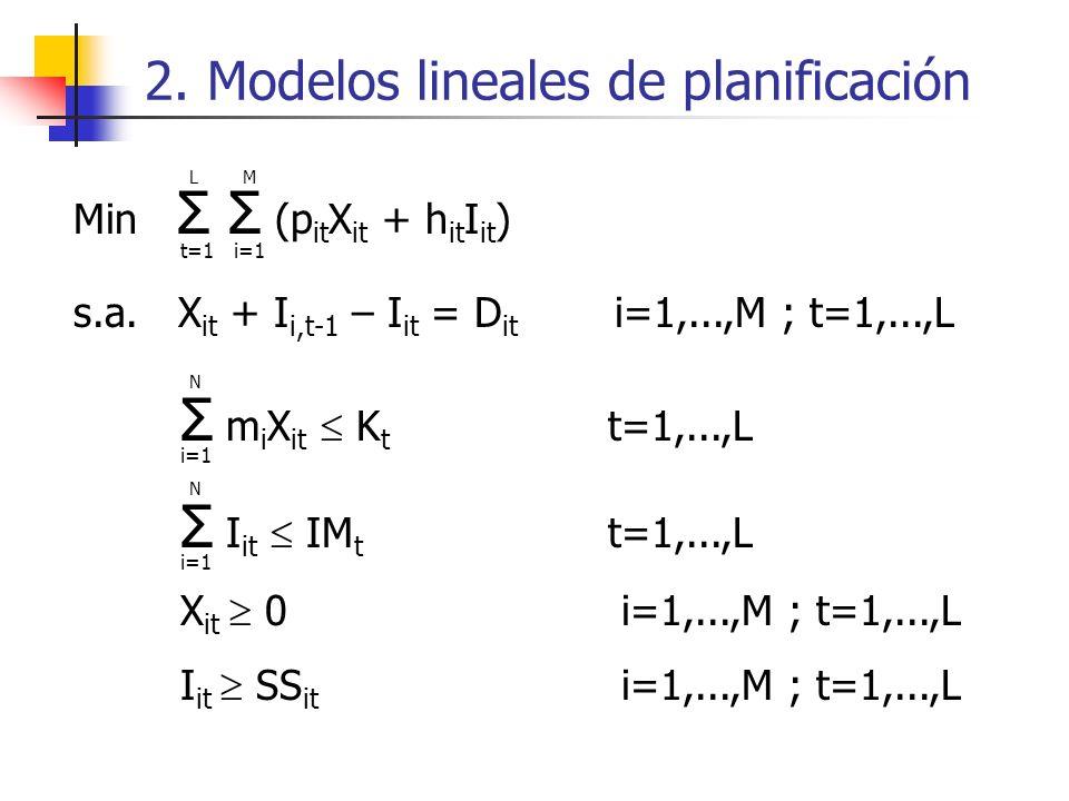 2. Modelos lineales de planificación Min Σ Σ (p it X it + h it I it ) s.a. X it + I i,t-1 – I it = D it i=1,...,M ; t=1,...,L Σ m i X it K t t=1,...,L