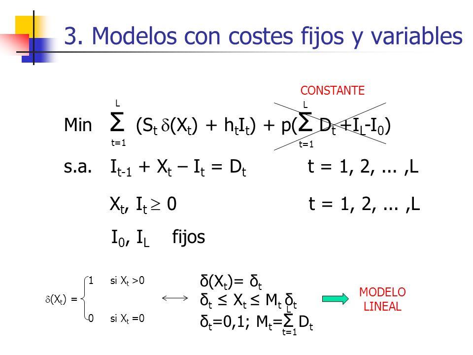 3. Modelos con costes fijos y variables Min Σ (S t (X t ) + h t I t ) + p( Σ D t +I L -I 0 ) s.a. I t-1 + X t – I t = D t t = 1, 2,...,L X t, I t 0 t