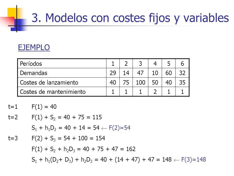 3. Modelos con costes fijos y variables EJEMPLO Períodos123456 Demandas291447106032 Costes de lanzamiento4075100504035 Costes de mantenimiento111211 t