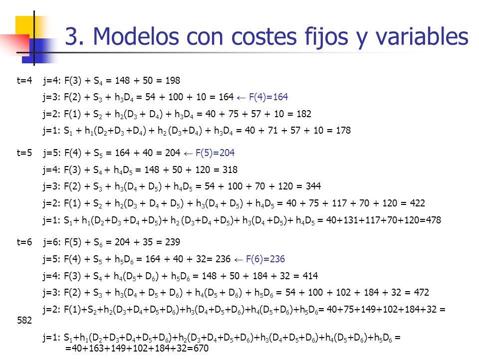 3. Modelos con costes fijos y variables t=4 j=4: F(3) + S 4 = 148 + 50 = 198 j=3: F(2) + S 3 + h 3 D 4 = 54 + 100 + 10 = 164 F(4)=164 j=2: F(1) + S 2