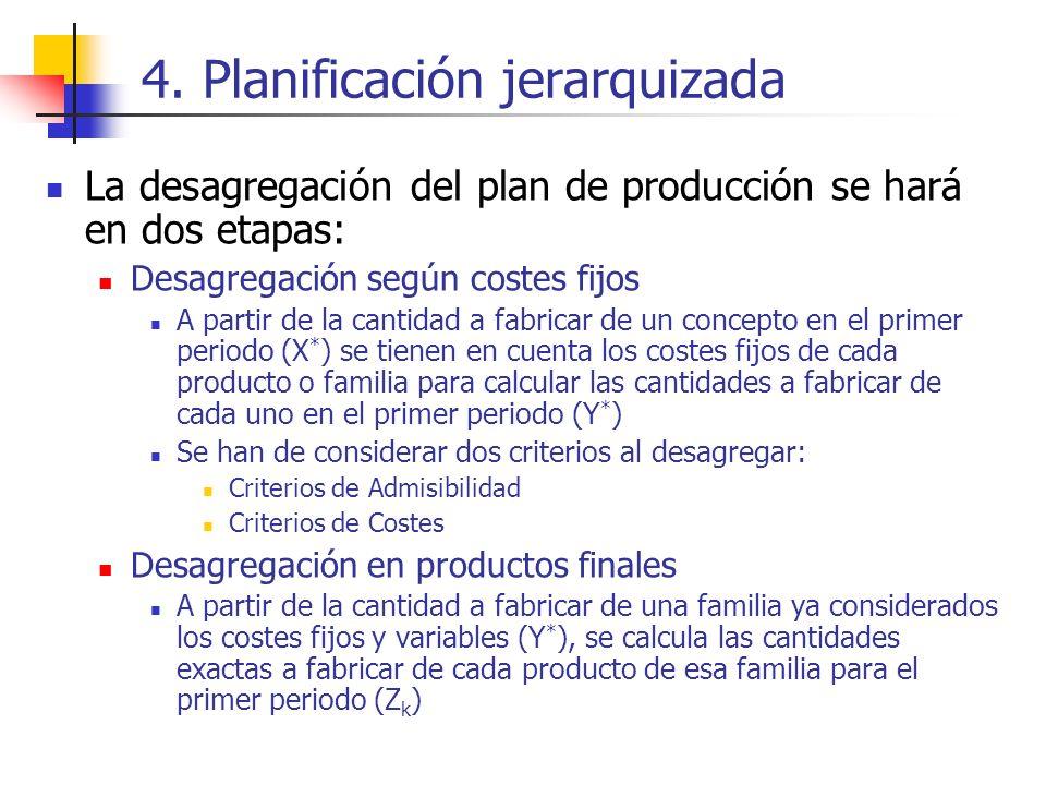 4. Planificación jerarquizada La desagregación del plan de producción se hará en dos etapas: Desagregación según costes fijos A partir de la cantidad