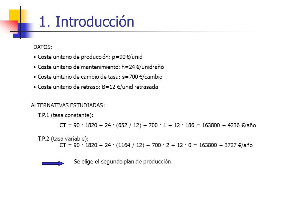 DATOS: Coste unitario de producción: p=90 /unid Coste unitario de mantenimiento: h=24 /unid·año Coste unitario de cambio de tasa: s=700 /cambio Coste