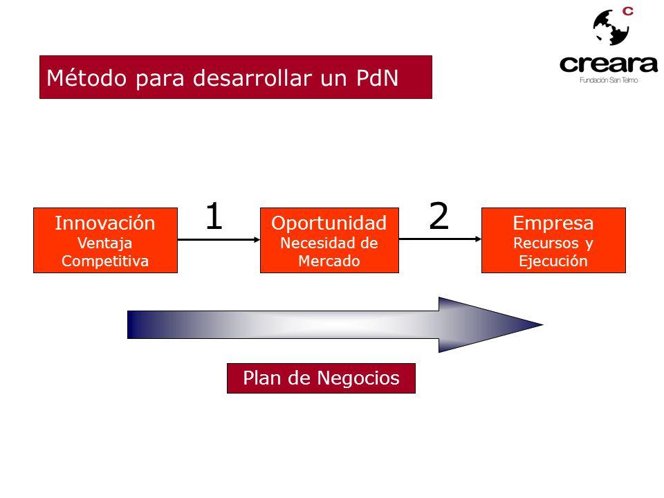 NIVEL DE DEFINICIÓN TIPOS DE REFLEXIÓN - - + + PENSAMIENTO (Reflex.