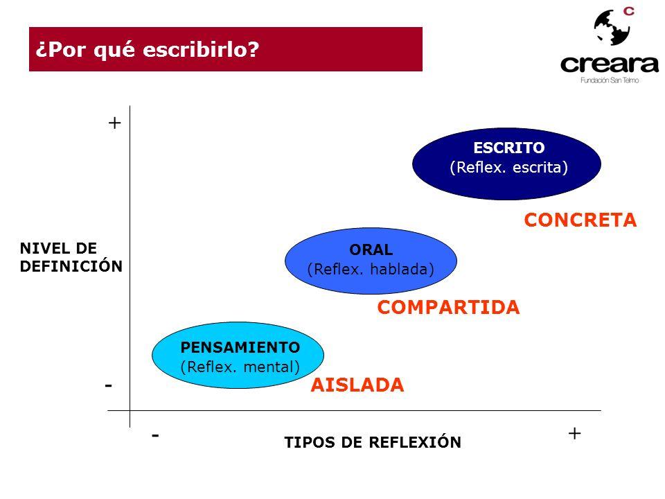 NIVEL DE DEFINICIÓN TIPOS DE REFLEXIÓN - - + + PENSAMIENTO (Reflex. mental) ORAL (Reflex. hablada) ESCRITO (Reflex. escrita) ¿Por qué escribirlo? AISL