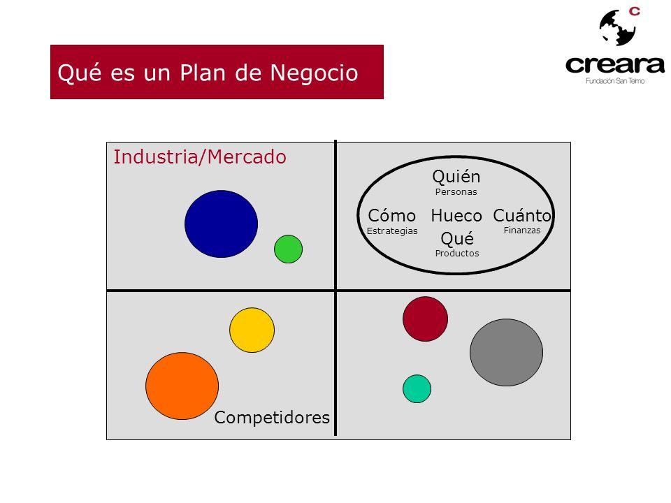 Estructura del Plan de Negocio Cuerpo del Plan de Negocios Índice Resumen Ejecutivo