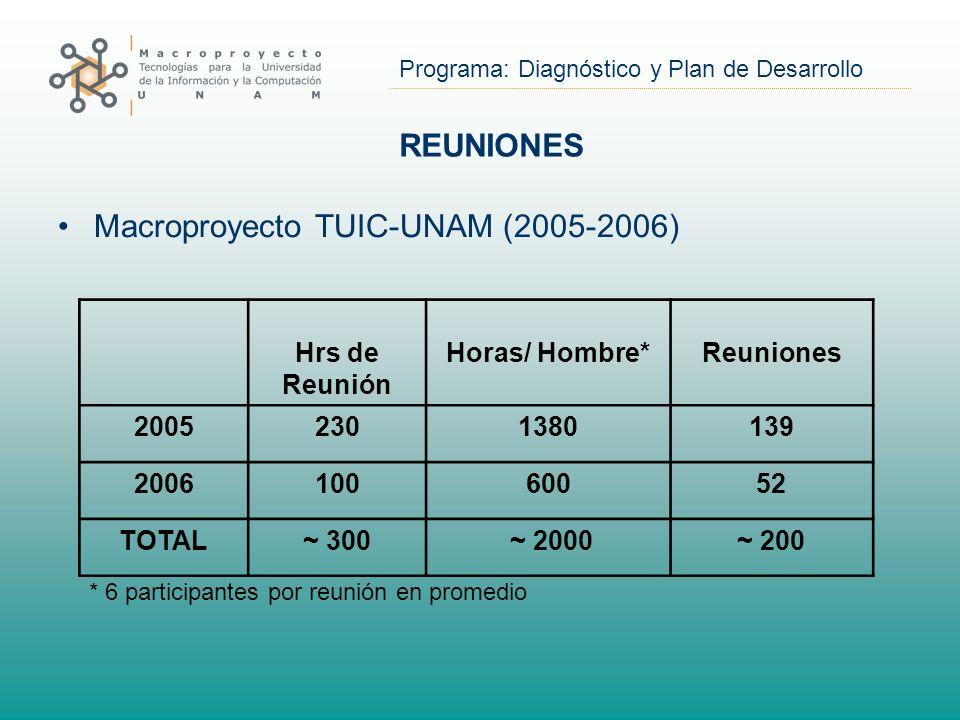 Programa: Diagnóstico y Plan de Desarrollo REUNIONES Macroproyecto TUIC-UNAM (2005-2006) Hrs de Reunión Horas/ Hombre*Reuniones 20052301380139 200610060052 TOTAL~ 300 ~ 2000~ 200 * 6 participantes por reunión en promedio