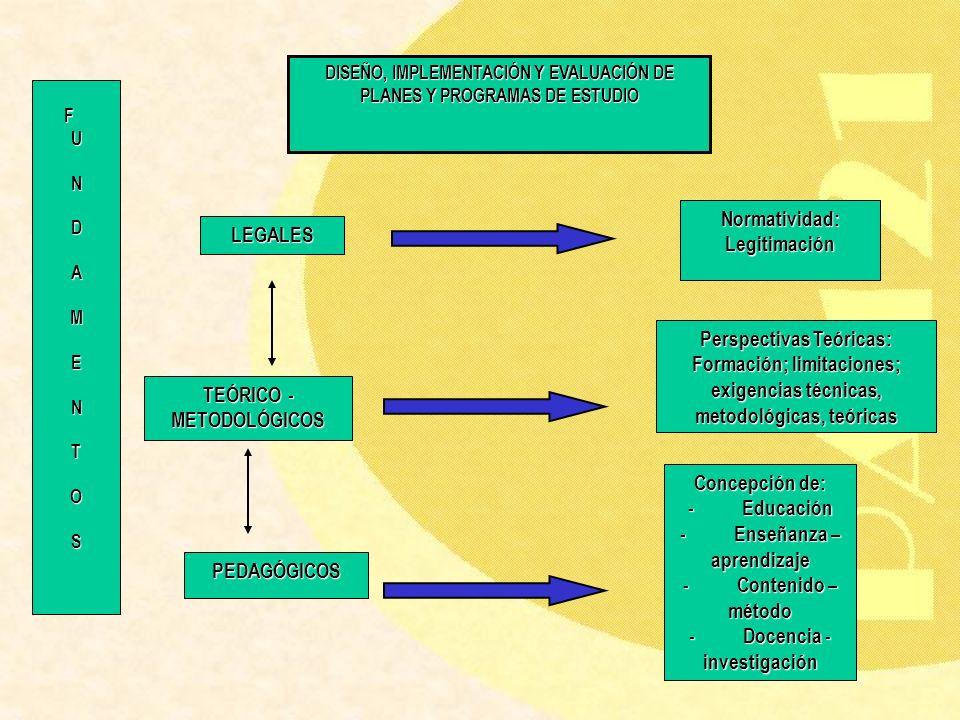 DISEÑO, IMPLEMENTACIÓN Y EVALUACIÓN DE PLANES Y PROGRAMAS DE ESTUDIO LEGALES Normatividad:Legitimación TEÓRICO - METODOLÓGICOS Perspectivas Teóricas: