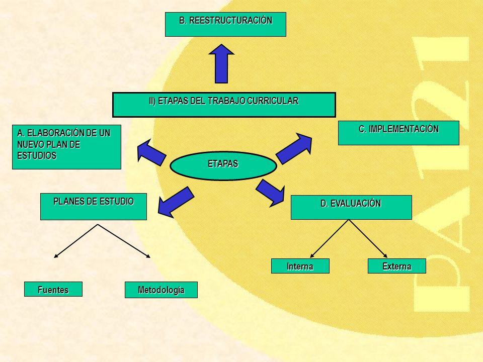 II) ETAPAS DEL TRABAJO CURRICULAR ETAPAS PLANES DE ESTUDIO FuentesMetodología A. ELABORACIÓN DE UN NUEVO PLAN DE ESTUDIOS B. REESTRUCTURACIÓN C. IMPLE