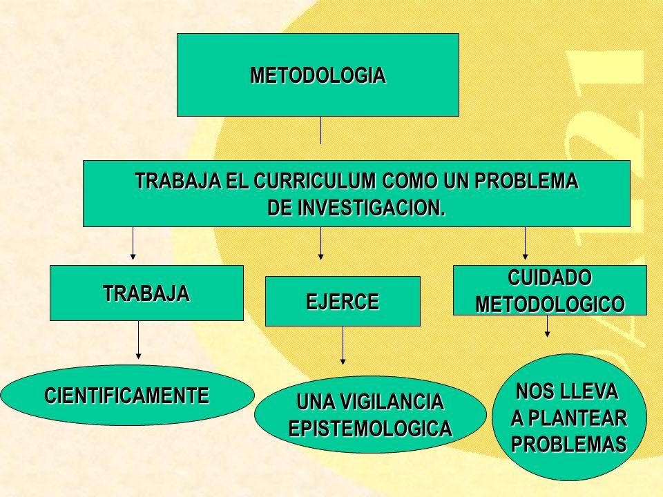 METODOLOGIA TRABAJA EL CURRICULUM COMO UN PROBLEMA DE INVESTIGACION. TRABAJA CIENTIFICAMENTE EJERCE UNA VIGILANCIA EPISTEMOLOGICA CUIDADOMETODOLOGICO