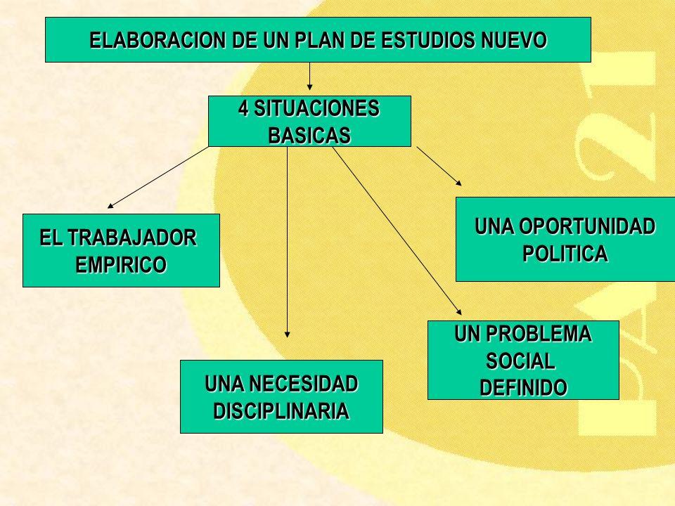 ELABORACION DE UN PLAN DE ESTUDIOS NUEVO 4 SITUACIONES BASICAS EL TRABAJADOR EMPIRICO UNA NECESIDAD DISCIPLINARIA UN PROBLEMA SOCIALDEFINIDO UNA OPORT