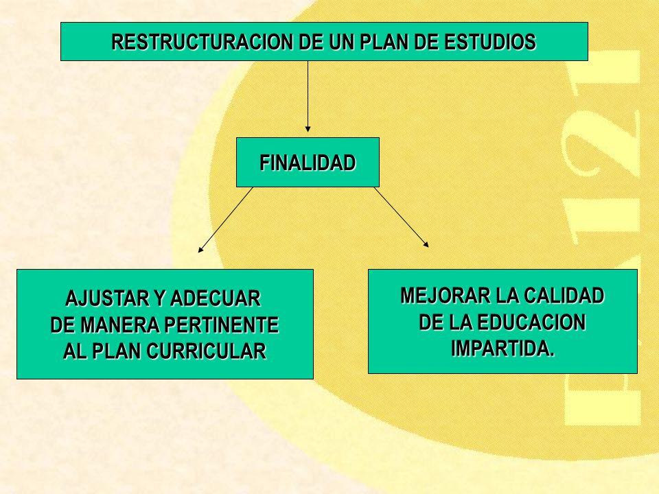 RESTRUCTURACION DE UN PLAN DE ESTUDIOS FINALIDAD AJUSTAR Y ADECUAR DE MANERA PERTINENTE AL PLAN CURRICULAR MEJORAR LA CALIDAD DE LA EDUCACION IMPARTID