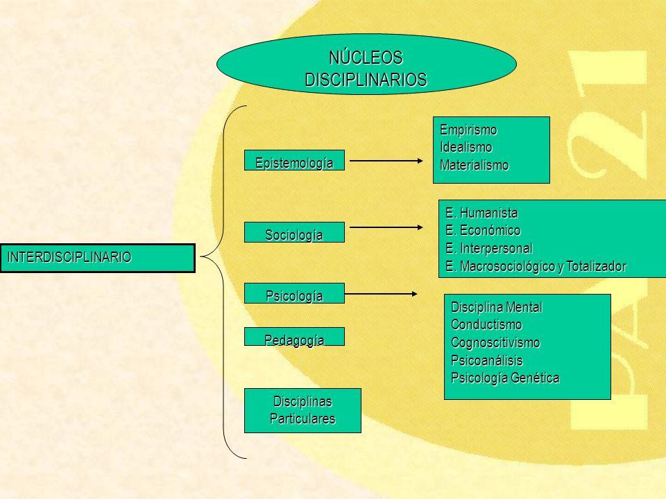 INTERDISCIPLINARIO Epistemología Sociología Psicología Pedagogía Disciplinas Particulares EmpirismoIdealismoMaterialismo E. Humanista E. Económico E.
