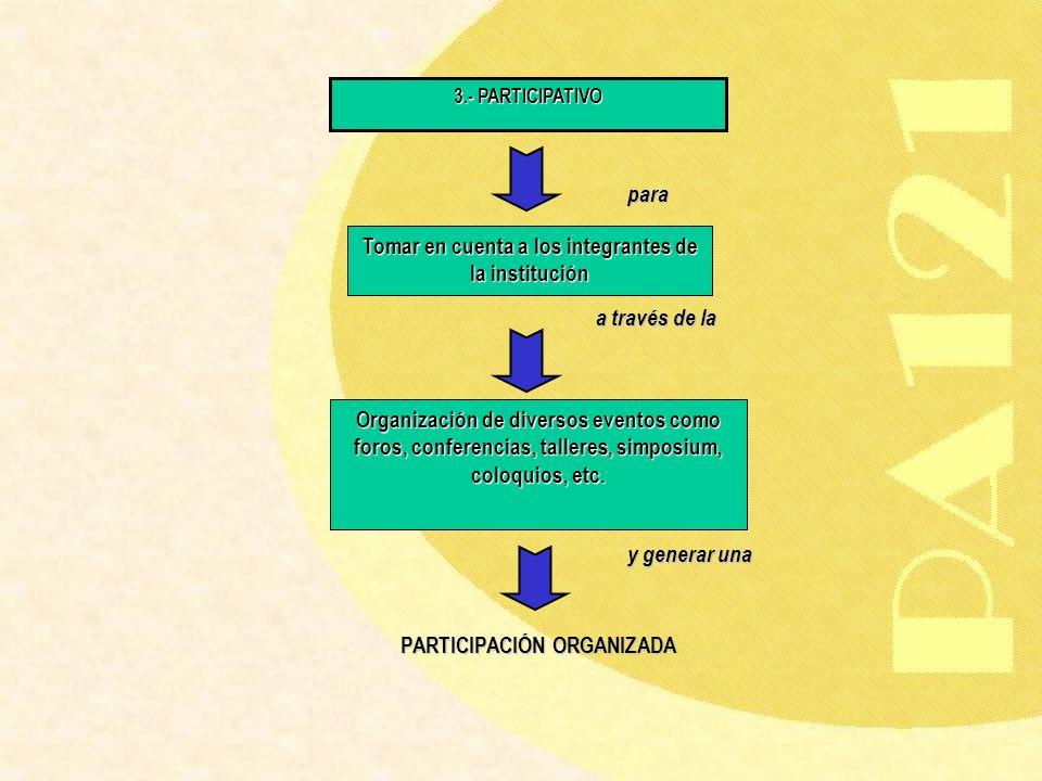 3.- PARTICIPATIVO Tomar en cuenta a los integrantes de la institución Organización de diversos eventos como foros, conferencias, talleres, simposium,