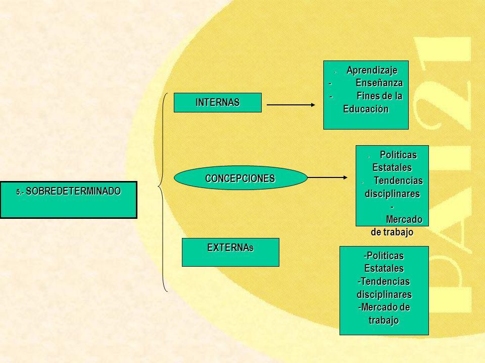 5.- SOBREDETERMINADO INTERNAS EXTERNA S - Aprendizaje - Enseñanza - Fines de la Educación - Políticas Estatales - Tendencias disciplinares - Mercado d
